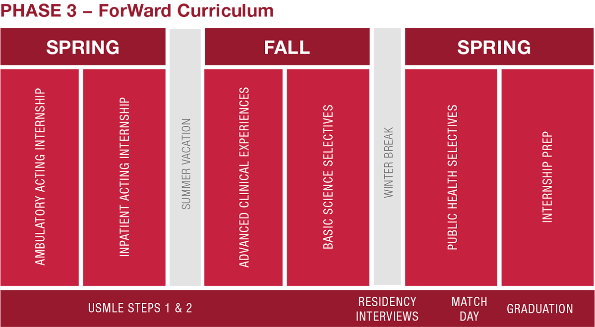 A diagram of MD Program Phase 3 courses